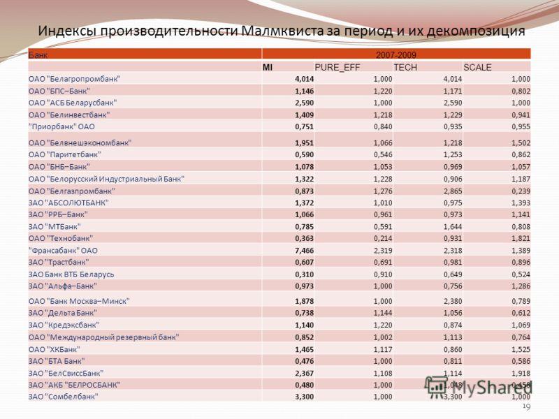 Индексы производительности Малмквиста за период и их декомпозиция 19 Банк2007-2009 MIPURE_EFFTECHSCALE ОАО