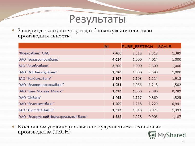 Результаты За период с 2007 по 2009 год 11 банков увеличили свою производительность: В основном увеличение связано с улучшением технологии производства (TECH) 20 MIPURE_EFFTECHSCALE