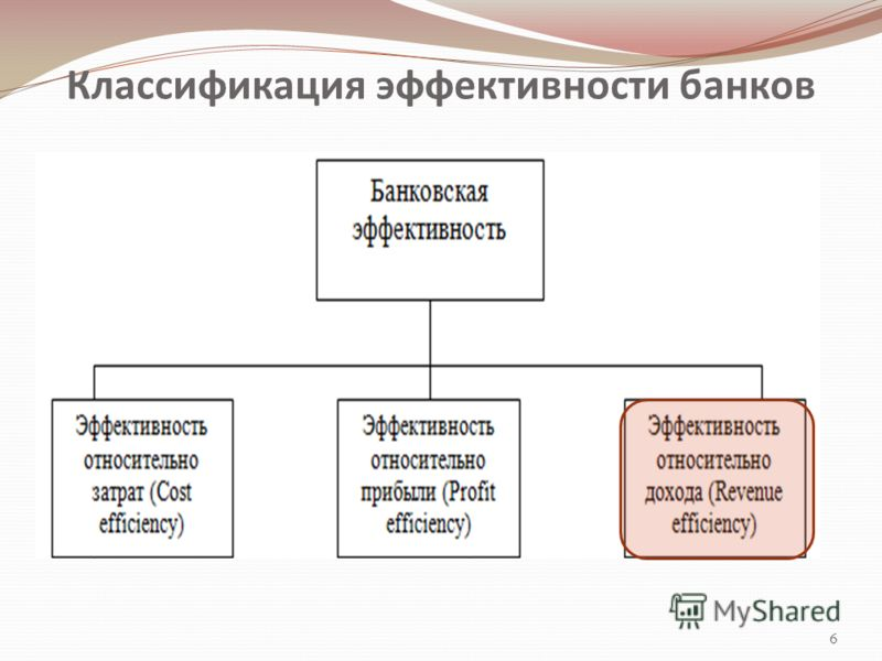 Классификация эффективности банков 6