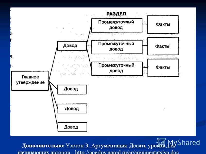Дополнительно: Уэстон Э. Аргументация: Десять уроков для начинающих авторов – http://aperlov.narod.ru/ar/argumentatsiya.doc