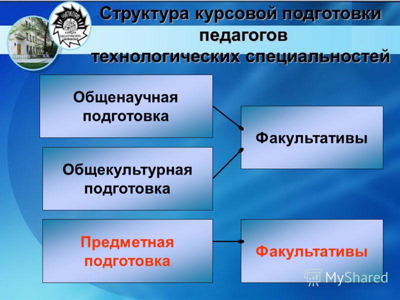 Общенаучная подготовка Общекультурная подготовка Предметная подготовка Факультативы Структура курсовой подготовки педагогов технологических специальностей