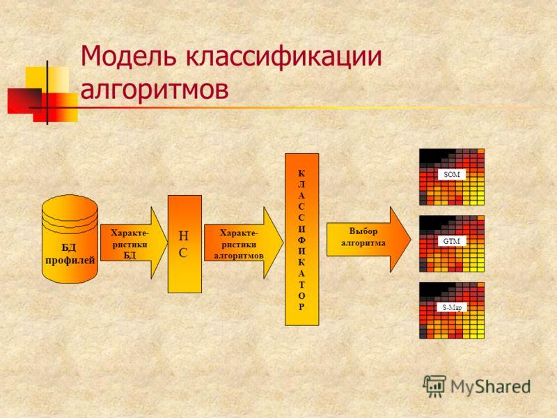 Модель классификации алгоритмов SOM GTM S-Map Выбор алгоритма Характе- ристики БД Характе- ристики алгоритмов КЛАССИФИКАТОРКЛАССИФИКАТОР БД профилей НСНС