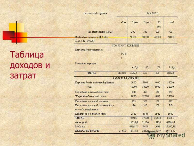 Таблица доходов и затрат
