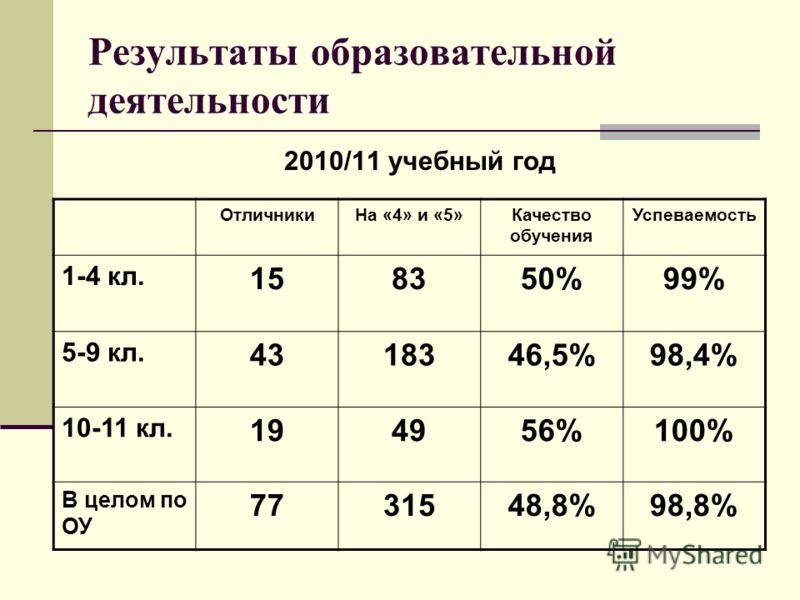 Результаты образовательной деятельности 2010/11 учебный год ОтличникиНа «4» и «5»Качество обучения Успеваемость 1-4 кл. 158350%99% 5-9 кл. 4318346,5%98,4% 10-11 кл. 194956%100% В целом по ОУ 7731548,8%98,8%