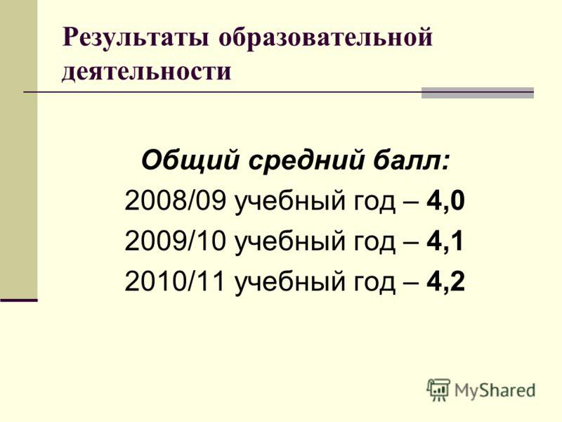 Результаты образовательной деятельности Общий средний балл: 2008/09 учебный год – 4,0 2009/10 учебный год – 4,1 2010/11 учебный год – 4,2
