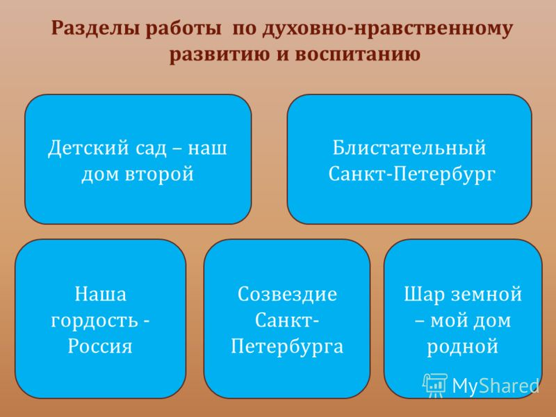 реферат знакомство дошкольников с санкт петербурга