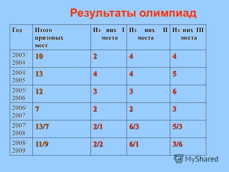 Результаты олимпиад ГодИтогопризовыхмест Из них I места Из них II места Из них III места 2003/200410244 2004/200513445 2005/200612336 2006/20077223 2007/200813/72/16/35/3 2008/200911/92/26/13/6