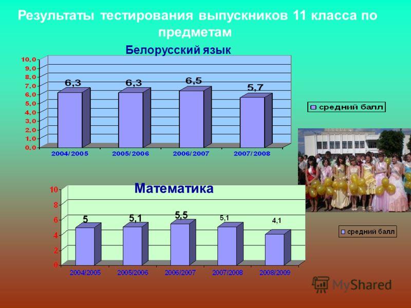 Результаты тестирования выпускников 11 класса по предметам Белорусский язык Математика