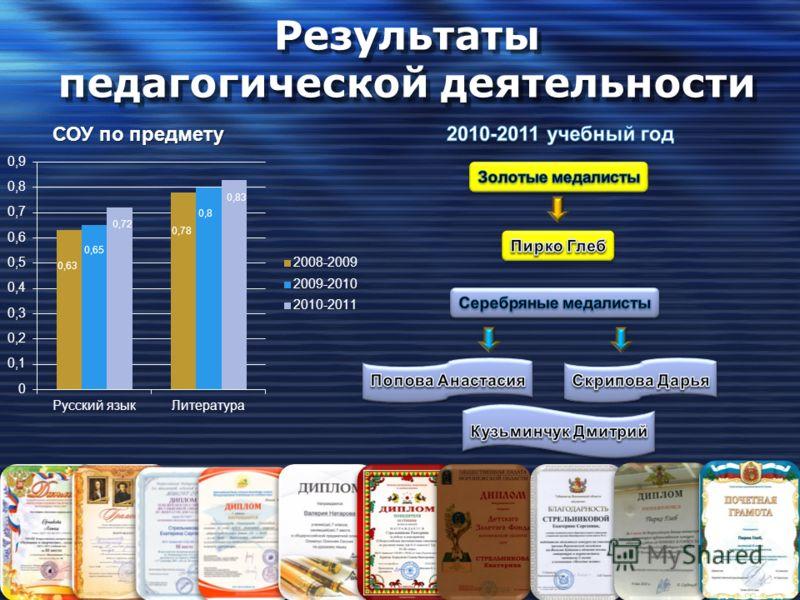 Результаты педагогической деятельности СОУ по предмету