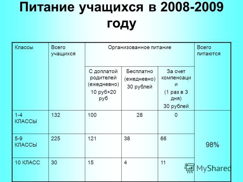 Питание учащихся в 2008-2009 году КлассыВсего учащихся Организованное питаниеВсего питаются С доплатой родителей (ежедневно) 10 руб+20 руб Бесплатно (ежедневно) 30 рублей За счет компенсаци и (1 раз в 3 дня) 30 рублей 1-4 КЛАССЫ 132100280 98% 5-9 КЛА