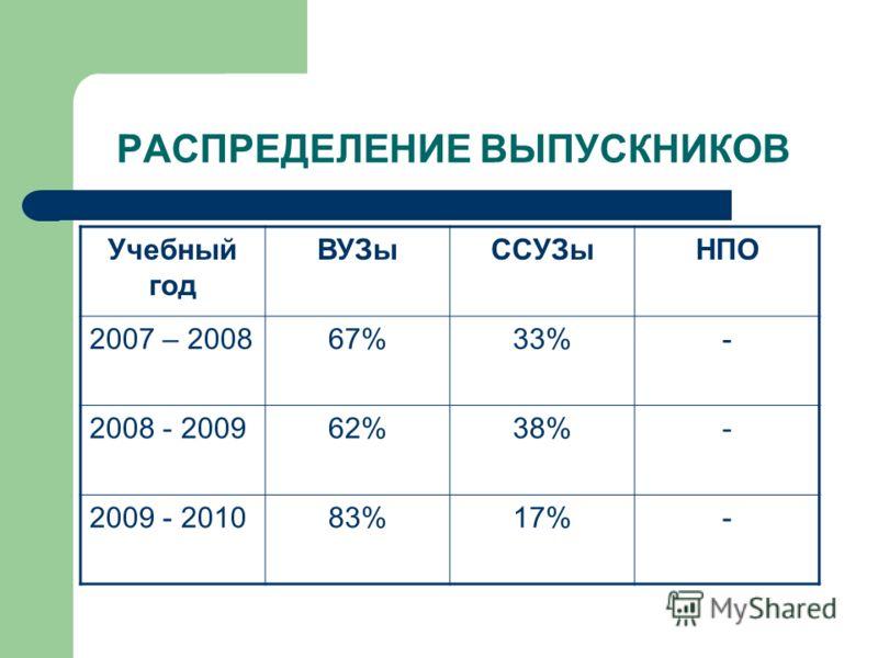 РАСПРЕДЕЛЕНИЕ ВЫПУСКНИКОВ Учебный год ВУЗыССУЗыНПО 2007 – 200867%33%- 2008 - 200962%38%- 2009 - 201083%17%-