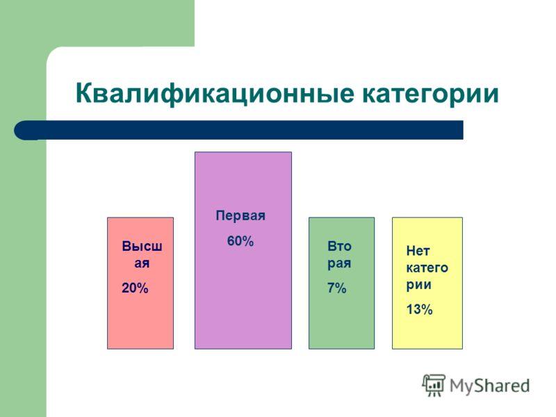 Квалификационные категории Первая 60% Высш ая 20% Вто рая 7% Нет катего рии 13%
