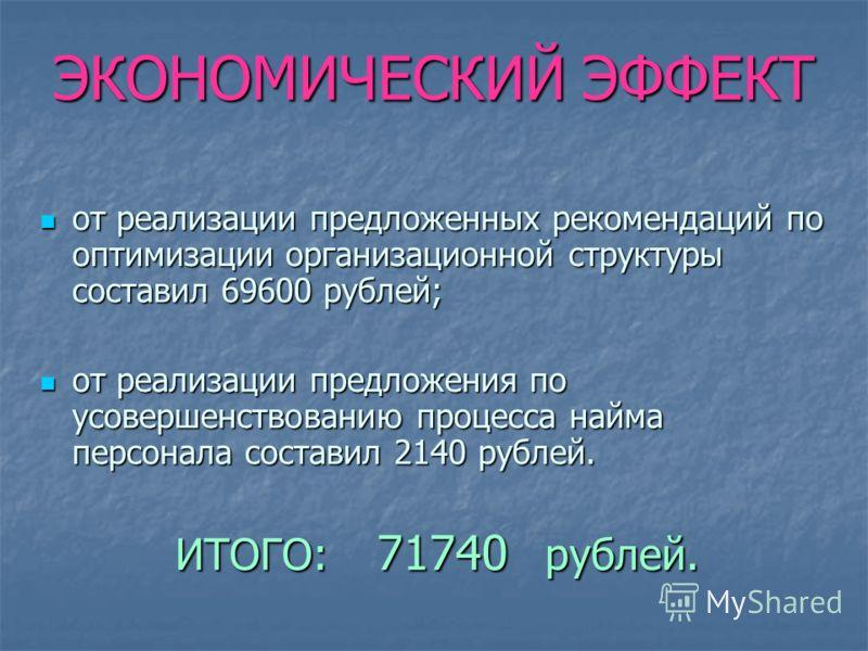 ЭКОНОМИЧЕСКИЙ ЭФФЕКТ от реализации предложенных рекомендаций по оптимизации организационной структуры составил 69600 рублей; от реализации предложенных рекомендаций по оптимизации организационной структуры составил 69600 рублей; от реализации предлож