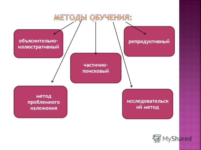 объяснительно- иллюстративный репродуктивный метод проблемного изложения частично- поисковый исследовательск ий метод