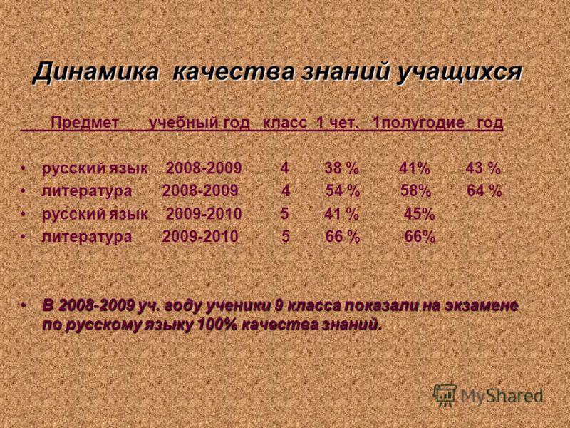 Динамика качества знаний учащихся Предмет учебный год класс 1 чет. 1полугодие год русский язык 2008-2009 4 38 % 41% 43 % литература 2008-2009 4 54 % 58% 64 % русский язык 2009-2010 5 41 % 45% литература 2009-2010 5 66 % 66% В 2008-2009 уч. году учени