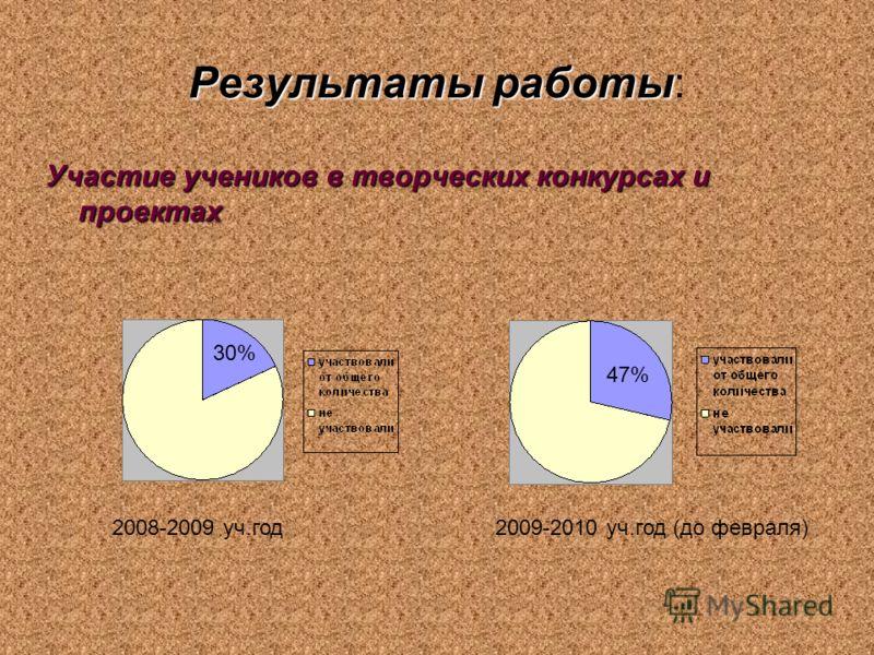 Результаты работы Результаты работы: Участие учеников в творческих конкурсах и проектах 2008-2009 уч.год 2009-2010 уч.год (до февраля) 30% 47%