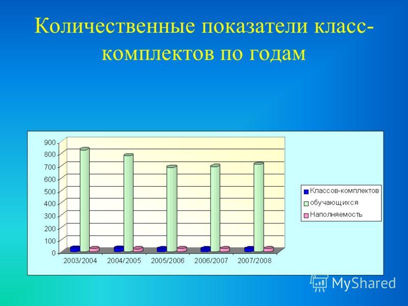 Количественные показатели класс- комплектов по годам