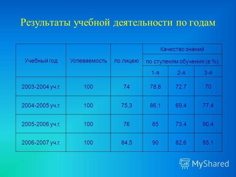 Результаты учебной деятельности по годам Учебный годУспеваемостьпо лицею Качество знаний по ступеням обучения (в %) 1-я2-я3-я 2003-2004 уч.г.1007478,872,770 2004-2005 уч.г.10075,386,169,477,4 2005-2006 уч.г.100768573,490,4 2006-2007 уч.г.10084,59082,