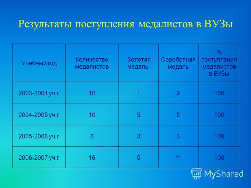 Результаты поступления медалистов в ВУЗы Учебный год Количество медалистов Золотая медаль Серебряная медаль % поступления медалистов в ВУЗы 2003-2004 уч.г.1019100 2004-2005 уч.г.1055100 2005-2006 уч.г.633100 2006-2007 уч.г.16511100
