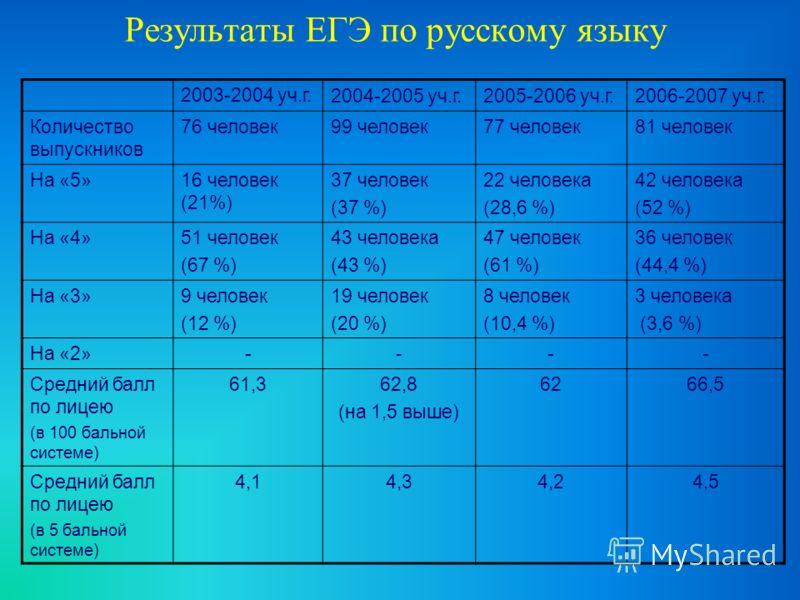 Результаты ЕГЭ по русскому языку 2003-2004 уч.г.2004-2005 уч.г.2005-2006 уч.г.2006-2007 уч.г. Количество выпускников 76 человек99 человек77 человек81 человек На «5»16 человек (21%) 37 человек (37 %) 22 человека (28,6 %) 42 человека (52 %) На «4»51 че
