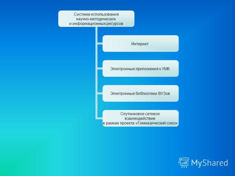 Система использования научно-методических и информационных ресурсов Интернет Электронные приложения к УМК Электронные библиотеки ВУЗов Спутниковое сетевое взаимодействие в рамках проекта «Гимназический союз»