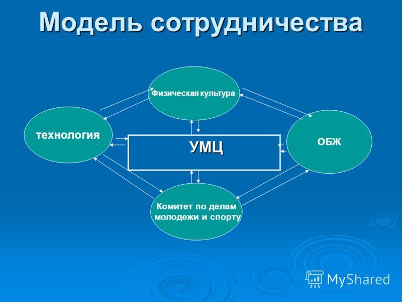 Модель сотрудничества УМЦ УМЦ технология Физическая культура Комитет по делам молодежи и спорту ОБЖ