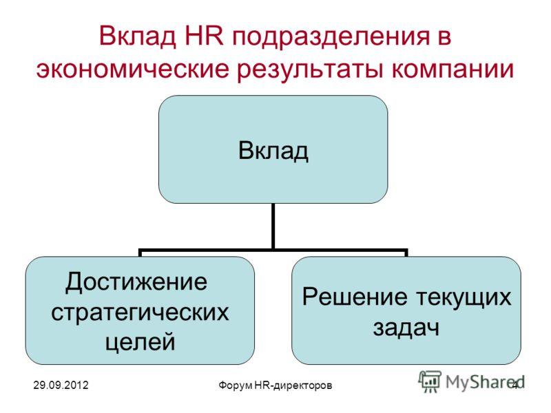 09.07.2012Форум HR-директоров4 Вклад HR подразделения в экономические результаты компании Вклад Достижение стратегических целей Решение текущих задач