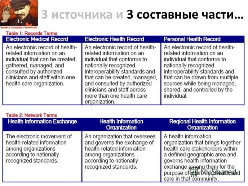 3 источника и 3 составные части… EMR - Электронная медицинская карта (ЭMК) в одной организации EHR – Интегрированная ЭМК (ИЭМК) на региональном или национальном уровне PHR Персональная (ПЭМК) для пациентов 2-й Бермудский треугольник