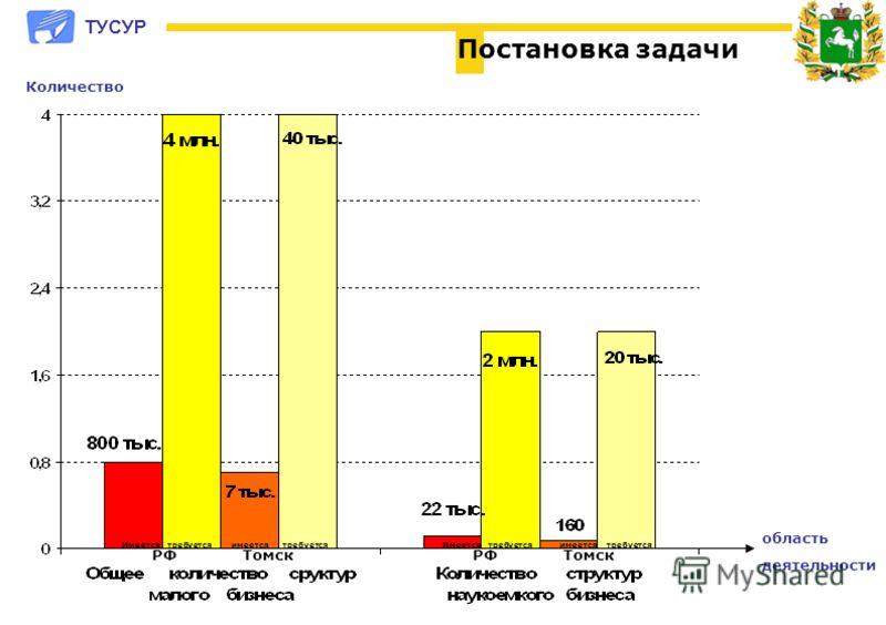 Количество Имеется требуется имеется требуется РФ Томск область деятельности Постановка задачи ТУСУР Имеется требуется имеется требуется РФ Томск