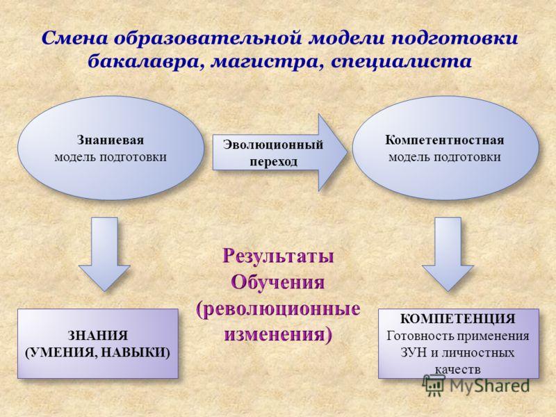 Смена образовательной модели подготовки бакалавра, магистра, специалиста Знаниевая модель подготовки Знаниевая модель подготовки Компетентностная модель подготовки Эволюционный переход ЗНАНИЯ (УМЕНИЯ, НАВЫКИ) ЗНАНИЯ (УМЕНИЯ, НАВЫКИ) КОМПЕТЕНЦИЯ Готов