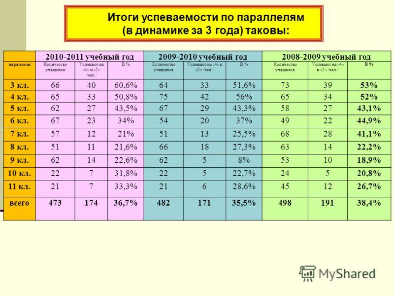 Итоги успеваемости по параллелям (в динамике за 3 года) таковы: 2010-2011 учебный год2009-2010 учебный год2008-2009 учебный год параллелиКоличество учащихся Успевают на «4» и «5» /чел./ В %Количество учащихся Успевают на «4» и «5» /чел./ В %Количеств