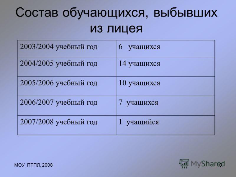 МОУ ПТПЛ, 200810 Состав обучающихся, выбывших из лицея 2003/2004 учебный год6 учащихся 2004/2005 учебный год14 учащихся 2005/2006 учебный год10 учащихся 2006/2007 учебный год7 учащихся 2007/2008 учебный год1 учащийся