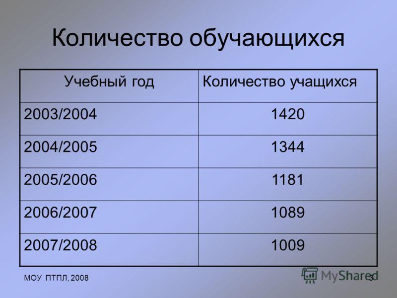 МОУ ПТПЛ, 20083 Количество обучающихся Учебный годКоличество учащихся 2003/20041420 2004/20051344 2005/20061181 2006/20071089 2007/20081009