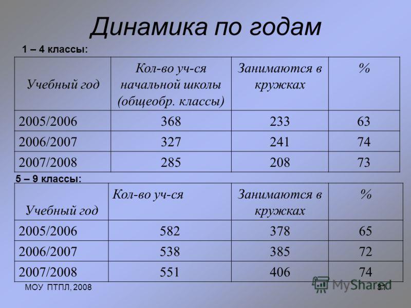 МОУ ПТПЛ, 200831 Динамика по годам 1 – 4 классы: Учебный год Кол-во уч-ся начальной школы (общеобр. классы) Занимаются в кружках % 2005/200636823363 2006/200732724174 2007/200828520873 5 – 9 классы: Учебный год Кол-во уч-сяЗанимаются в кружках % 2005