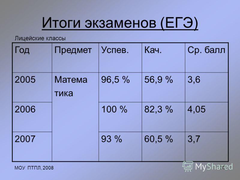 МОУ ПТПЛ, 200837 Итоги экзаменов (ЕГЭ) ГодПредметУспев.Кач.Ср. балл 2005Матема тика 96,5 %56,9 %3,6 2006100 %82,3 %4,05 200793 %60,5 %3,7 Лицейские классы