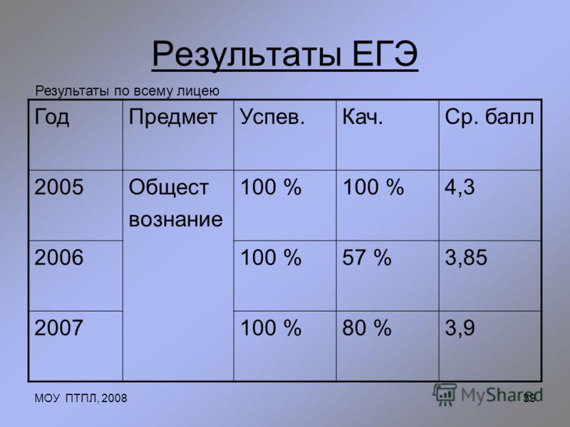 МОУ ПТПЛ, 200839 Результаты ЕГЭ Результаты по всему лицею ГодПредметУспев.Кач.Ср. балл 2005Общест вознание 100 % 4,3 2006100 %57 %3,85 2007100 %80 %3,9