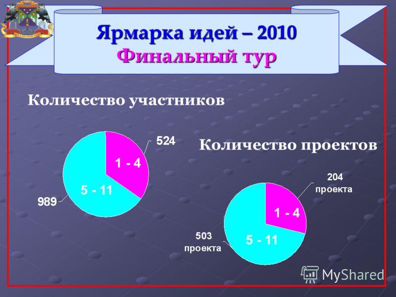 Ярмарка идей – 2010 Финальный тур Количество проектов Количество участников 1 - 4 5 - 11 1 - 4 5 - 11
