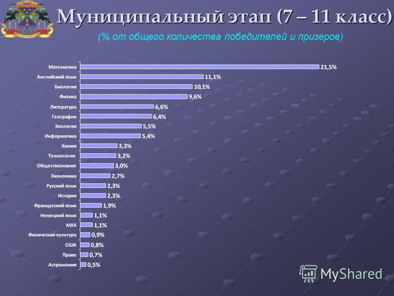 (% от общего количества победителей и призеров) Муниципальный этап (7 – 11 класс)
