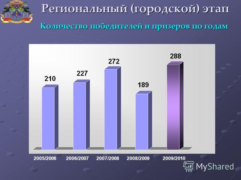 2005/20062007/20082006/20072008/20092009/2010 Региональный (городской) этап Количество победителей и призеров по годам