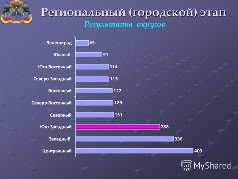 Результаты округов Региональный (городской) этап