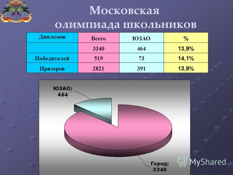 Московская олимпиада школьников Дипломов ВсегоЮЗАО % 3340464 13,9% Победителей51973 14,1% Призеров2821391 13,9%