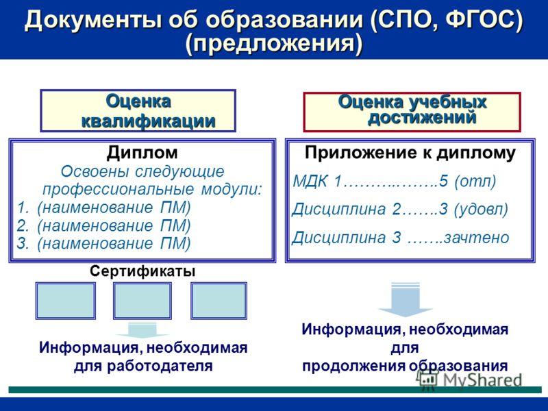 Сертификаты Оценка квалификации Оценка учебных достижений Диплом Освоены следующие профессиональные модули: 1.(наименование ПМ) 2.(наименование ПМ) 3.(наименование ПМ) Приложение к диплому МДК 1………..…….5 (отл) Дисциплина 2…….3 (удовл) Дисциплина 3 ……