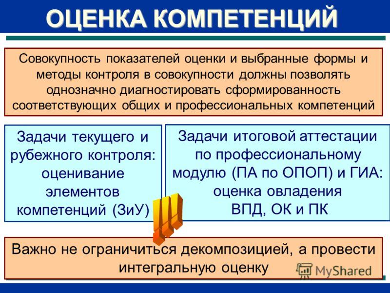 Задачи итоговой аттестации по профессиональному модулю (ПА по ОПОП) и ГИА: оценка овладения ВПД, ОК и ПК ОЦЕНКА КОМПЕТЕНЦИЙ Задачи текущего и рубежного контроля: оценивание элементов компетенций (ЗиУ) Важно не ограничиться декомпозицией, а провести и