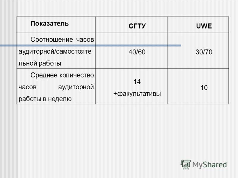 Показатель СГТУUWE Соотношение часов аудиторной/самостояте льной работы 40/6030/70 Среднее количество часов аудиторной работы в неделю 14 +факультативы 10