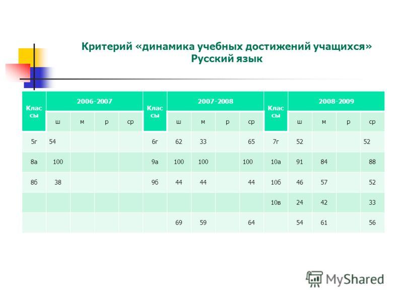 Критерий «динамика учебных достижений учащихся» Русский язык Клас сы 2006-2007 Клас сы 2007-2008 Клас сы 2008-2009 шмрсршмр шмр 5г546г6233657г52 8а1009а100 10а918488 8б389б44 10б465752 10в244233 695964546156