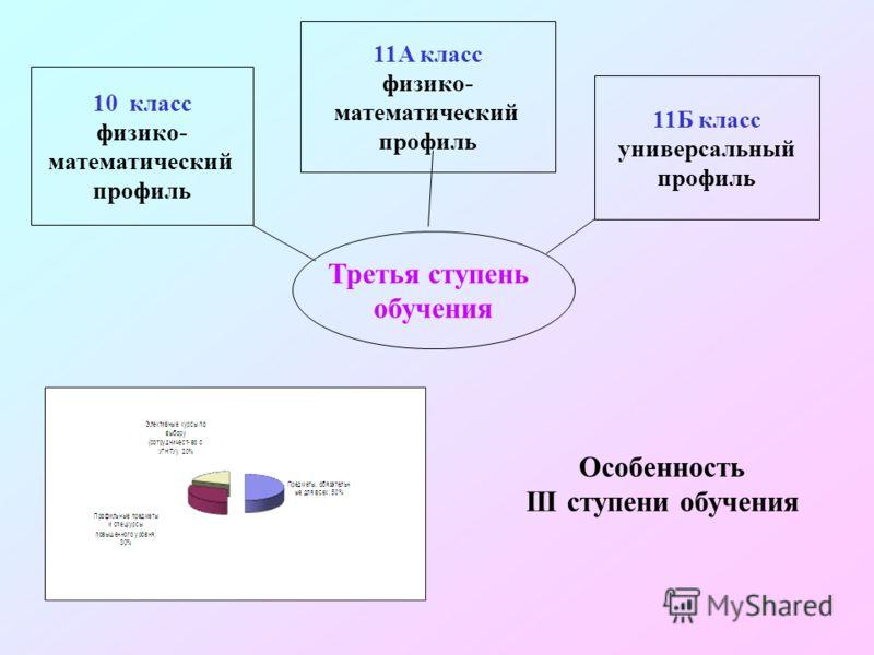 Третья ступень обучения 10 класс физико- математический профиль 11А класс физико- математический профиль 11Б класс универсальный профиль Особенность III ступени обучения