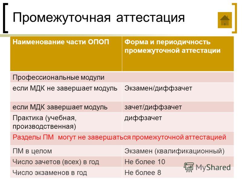 Промежуточная аттестация Наименование части ОПОПФорма и периодичность промежуточной аттестации Профессиональные модули если МДК не завершает модульЭкзамен/диффзачет если МДК завершает модульзачет/диффзачет Практика (учебная, производственная) диффзач