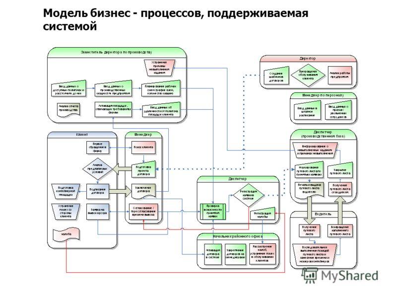 Модель бизнес - процессов, поддерживаемая системой