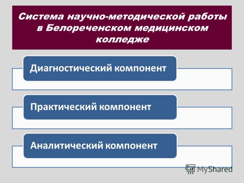 Система научно-методической работы в Белореченском медицинском колледже Диагностический компонентПрактический компонентАналитический компонент