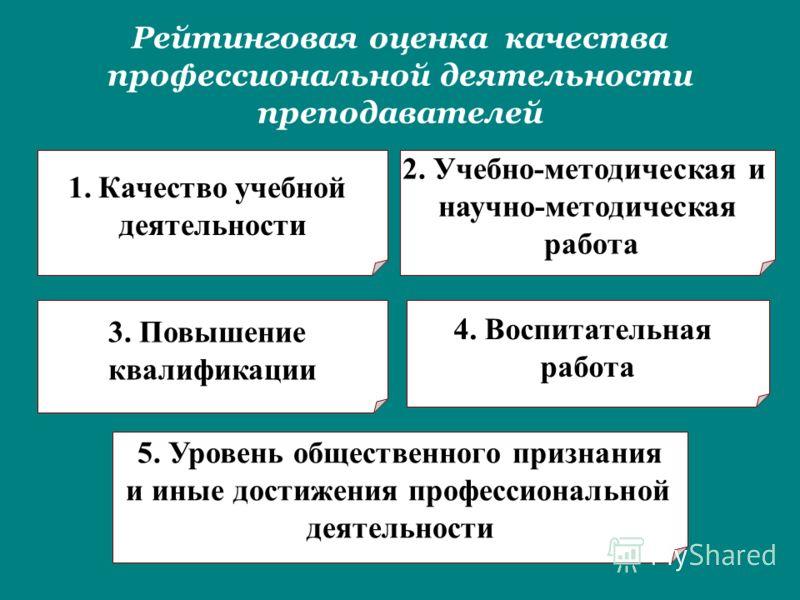 Рейтинговая оценка качества профессиональной деятельности преподавателей 1.Качество учебной деятельности 2. Учебно-методическая и научно-методическая работа 3. Повышение квалификации 4. Воспитательная работа 5. Уровень общественного признания и иные
